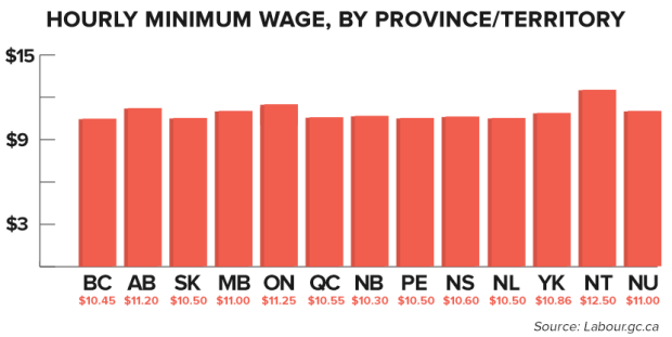 provincial-minimumwages