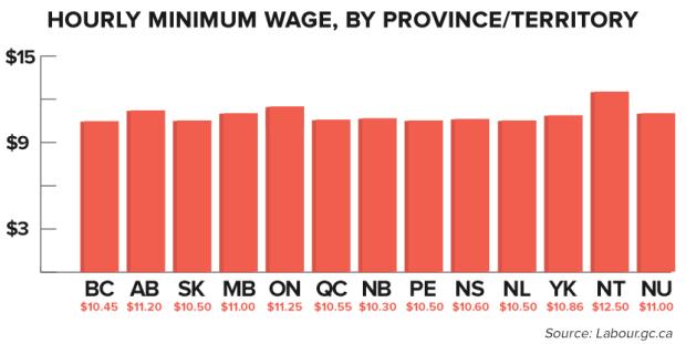 provincial-minimumwages